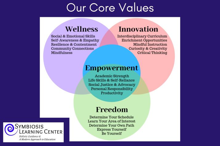 This image has an empty alt attribute; its file name is core-values-poster.jpg